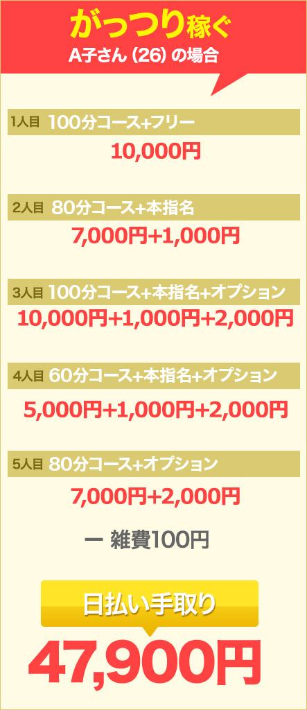 ガッツリ稼ぐA子さん(26)の場合…日払い手取り47,900円