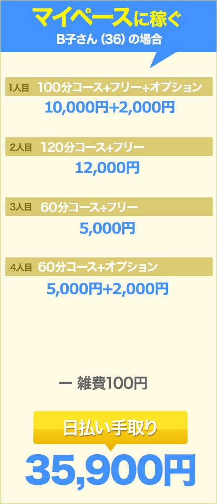 マイペースに稼ぐB子さん(36)の場合…日払い手取り35,900円